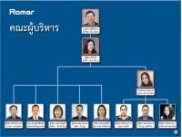 Manament Chart